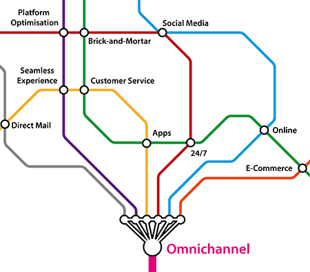 omnichannel business case