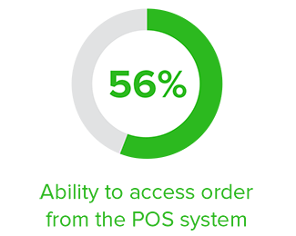 56% of retailers can access order from POS