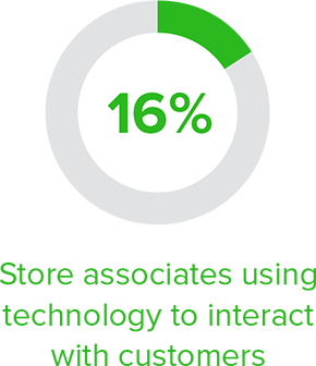 16% store associates using technology to interact with customer