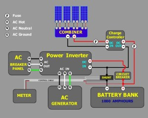 Circuit diagrams of example Solar Energy Wiring Systems