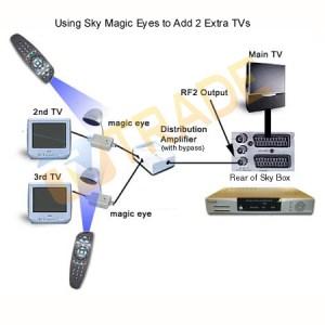 Buy the Low Cost Sky Magic Eye Installtion Kit at Tv Trade