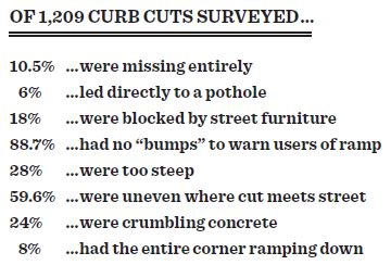Statistics about NYC curb cut accessibility.