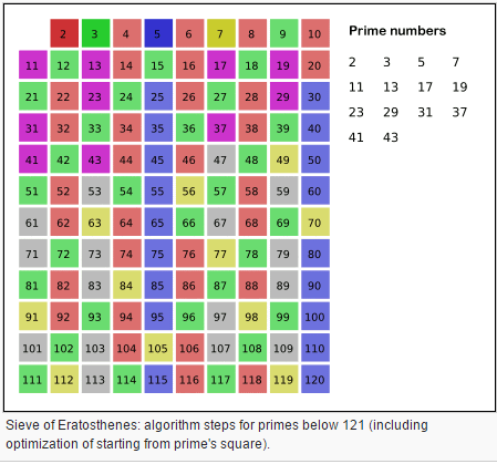Playing With A Computational Model Of The Sieve Of Eratosthenese To Find Prime Numbers Free Xenon
