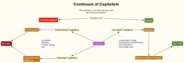 Continuum of Capitalism (Oligarchy vs Communism vs Socialism)