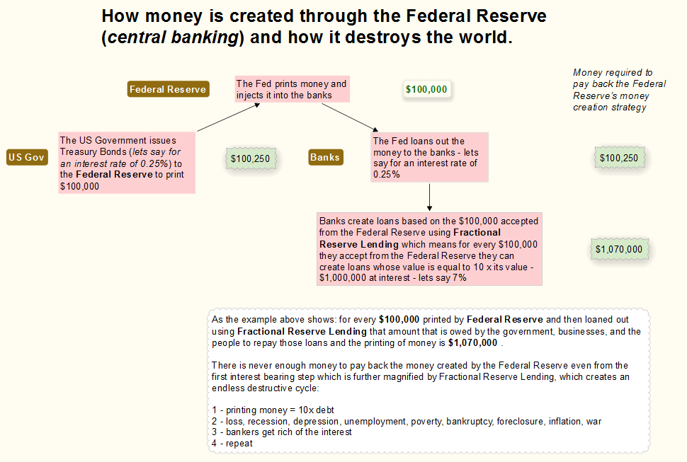 Money Creation Process and the Federal Reserve