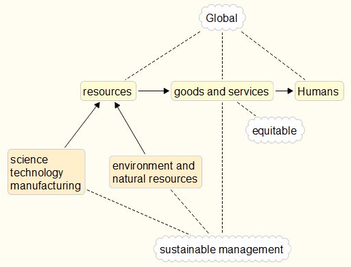 Flowchart showing RBE + RBE Trinity Systems