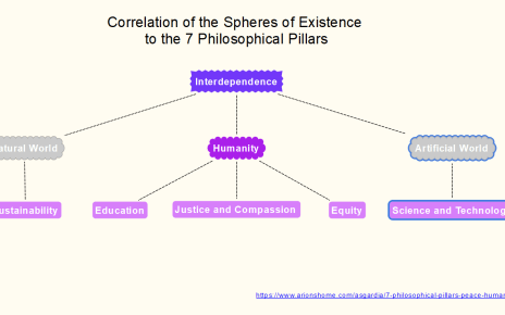 Correlation of the Spheres of Existence to the 7 Philosophical Pillars