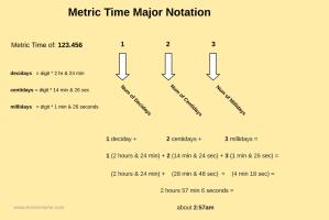 Metric Time - Converting Major Time Periods