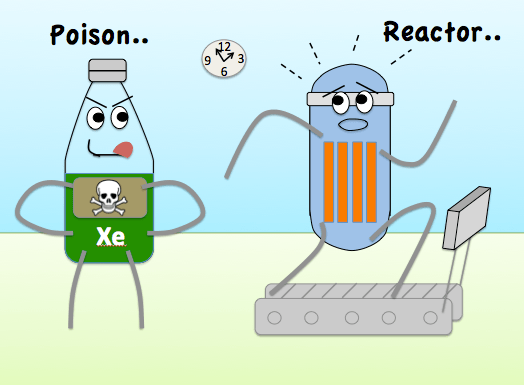 Xenon 135 is byproduct of fission which is also a poison which means it inhibits the fission process, slowing it down and lowering the temperature in steady state