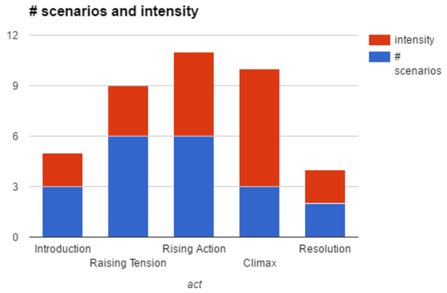 Act vs Intensity Chart