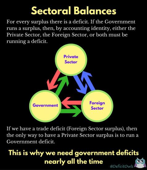 Sectoral deficit balances between private sector, government, and foreign sectors.