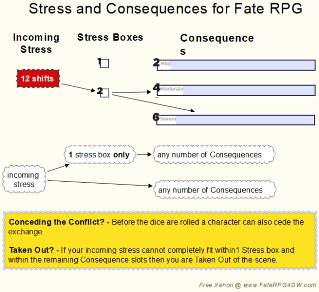 Stress and Consequences Flow Chart