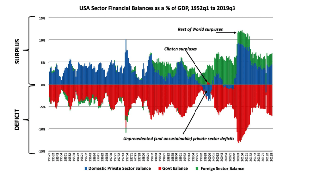 US Sector Financial Balances @ % of GDP, 1952 q1 to 2019 q3