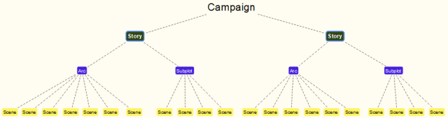 sample Campaign Flow  with Narrative Constructs