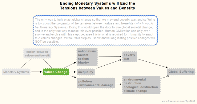 Ending Monetary Systems will End the Tensions between Values and Benefits Flow Chart