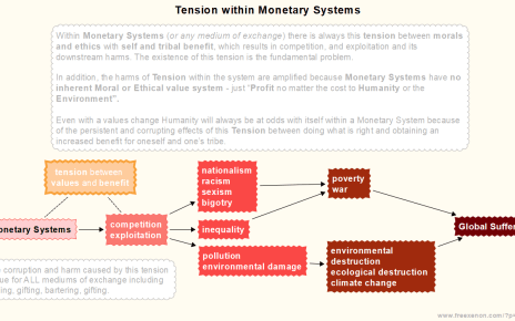 Tension within Monetary Systems Flow Chart