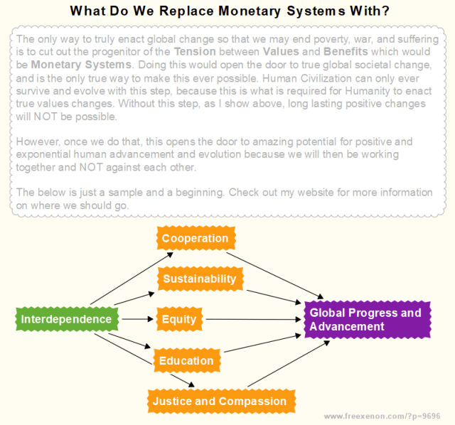 What Do We Replace Monetary Systems With? Flow Chart