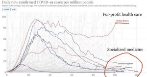 Daily Number of CoVID19 cases by Country - Socialized vs Privatized Health Care