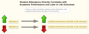Student Attendance Directly Correlates with Academic Performance and Later in Life Outcomes