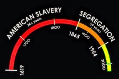 US History of Racism