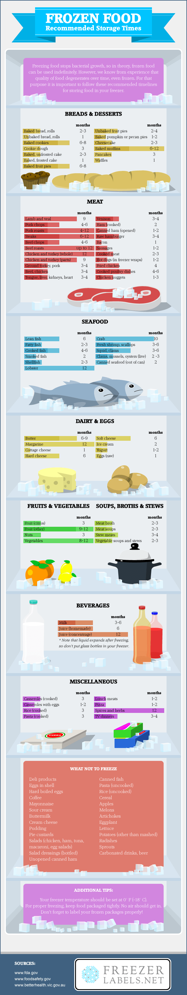 Frozen Food - Recommended Storage Times