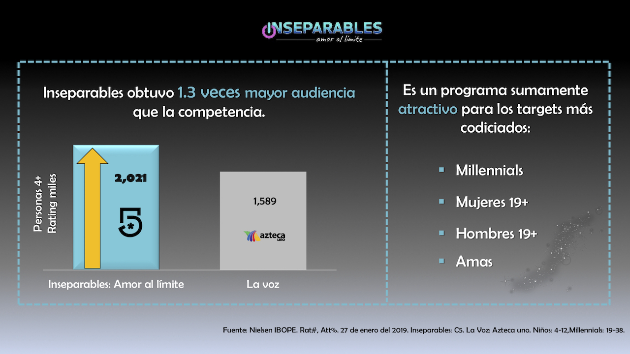 reality-show-inseparables-audiencia-televisa