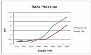 Performance - Fresh Air Exhaust