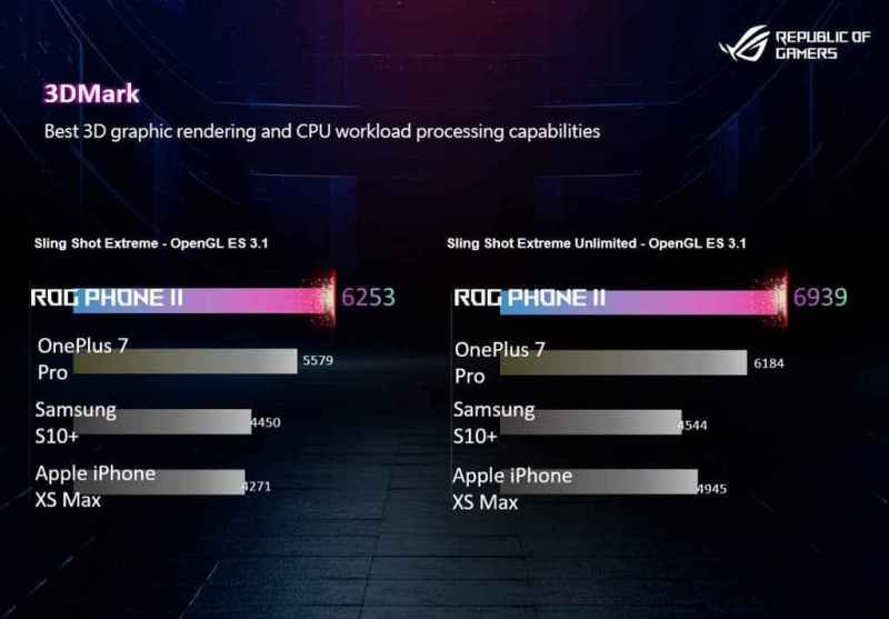 ROG Phone 2 benchmarks