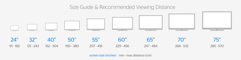 different tv screen size chart graph showing diffrent images of different sizes smart televisions
