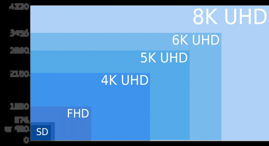 diffrent smart tv resolution ratios and sizes from 720 to 4k