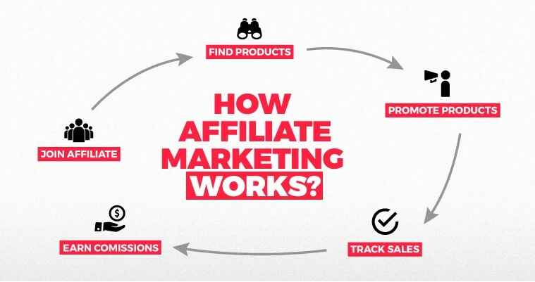 how to earn money using affiliate marketing India working at home