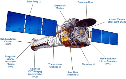 Chandra X-ray Observatory (Illustration: NASA/CXC/NGST)