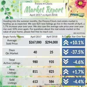 FresYes Fresno/Clovis Market Update