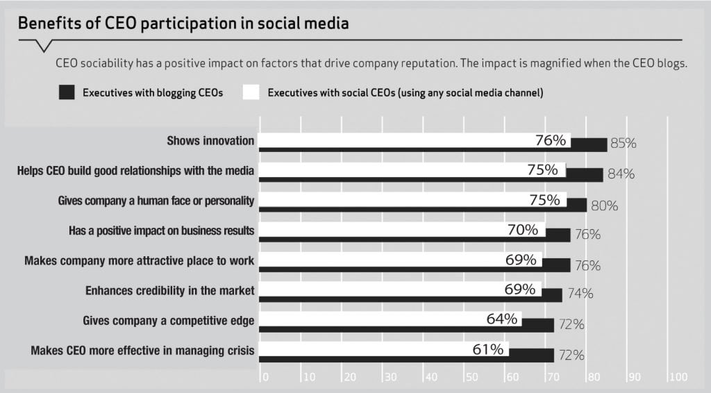 SOCIAL CEO SURVEY CHART