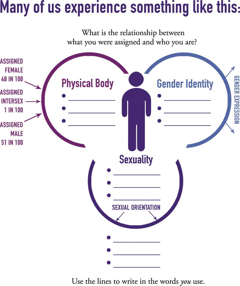 Sexual orientation and gender identity definitions cis