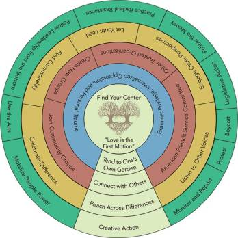AFSC Wheel of Action by Laura Magnani and Sterling Spence.