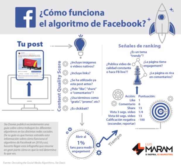 ¿Cómo funciona el algoritmo de Facebook en 2018? #socialmedia #infografia