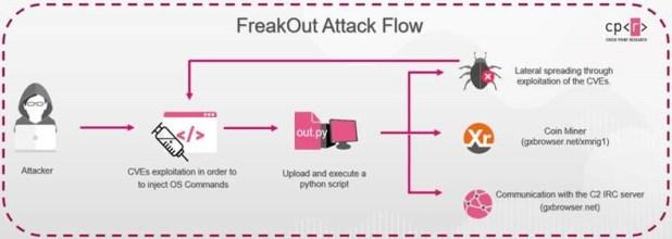 FreakOut Check Point descubre en tiempo real una campaña de ciberataques que aprovecha vulnerabilidades de Linux para infectar los equipos y robar información