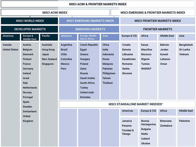 Verdensindekset MSCI