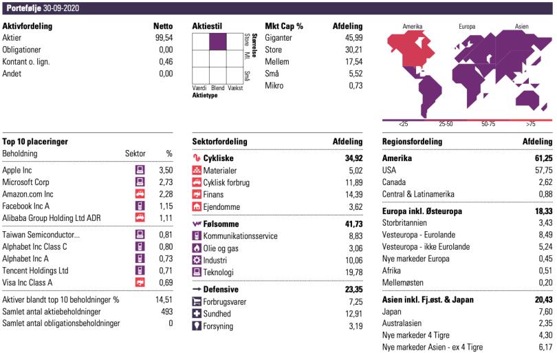 Sparindex Globale Aktier indhold Frinans