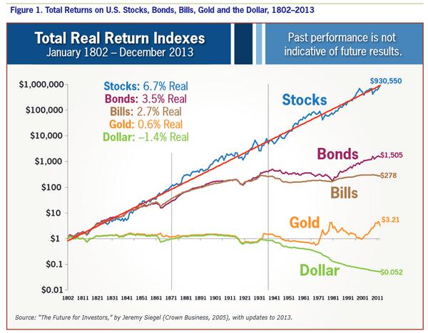 Stocks for the long run graf