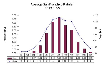 san francisco rainfall by month
