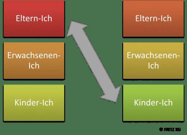 FRITZ - Als Führungskraft Konfliktgespräche führen