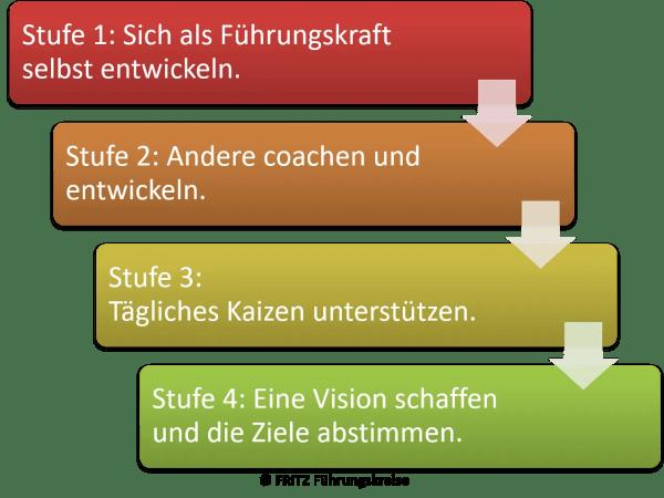 FRITZ Lean Leadership