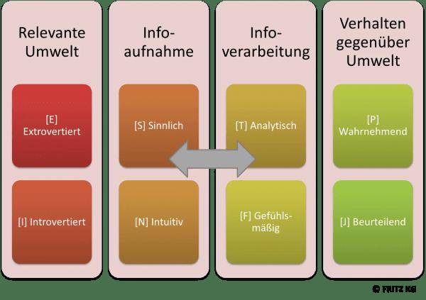 FRITZ Organisationscharakter