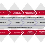 Integriertes Projekt- und Prozessmanagement Modell