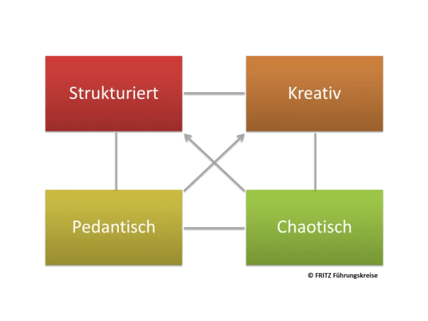 FRITZ Wertequadrat nach Paul Helwig