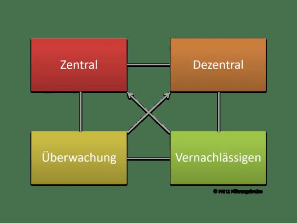 FRITZ Wertequadrat 3