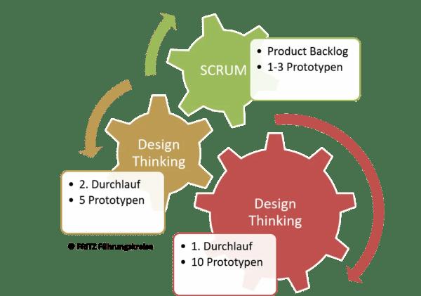 FRITZ Design Thinking und SCRUM 2