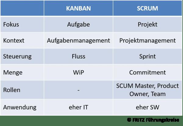 FRITZ KANBAN und SCRUM im Vergleich